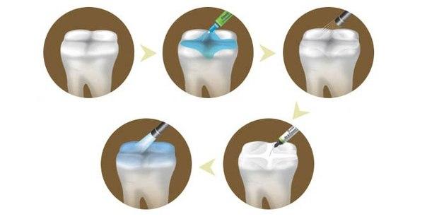 стоматология в питере
